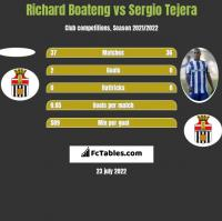 Richard Boateng vs Sergio Tejera h2h player stats
