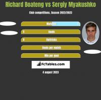 Richard Boateng vs Sergiy Myakushko h2h player stats