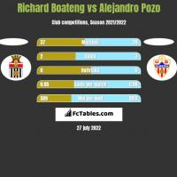 Richard Boateng vs Alejandro Pozo h2h player stats