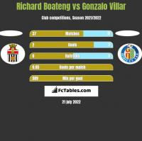 Richard Boateng vs Gonzalo Villar h2h player stats