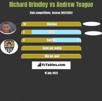 Richard Brindley vs Andrew Teague h2h player stats