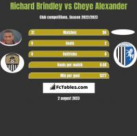 Richard Brindley vs Cheye Alexander h2h player stats