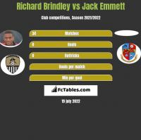Richard Brindley vs Jack Emmett h2h player stats