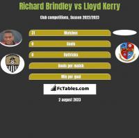 Richard Brindley vs Lloyd Kerry h2h player stats