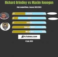 Richard Brindley vs Maxim Kouogun h2h player stats