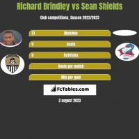 Richard Brindley vs Sean Shields h2h player stats