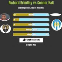 Richard Brindley vs Connor Hall h2h player stats
