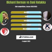 Richard Dorman vs Dani Hatakka h2h player stats