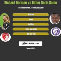 Richard Dorman vs Didier Boris Kadio h2h player stats