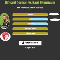 Richard Dorman vs Harri Heiermann h2h player stats