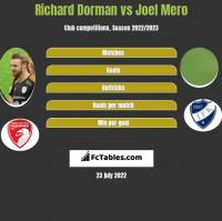 Richard Dorman vs Joel Mero h2h player stats