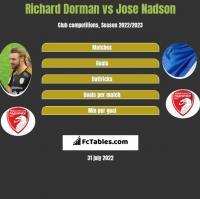 Richard Dorman vs Jose Nadson h2h player stats