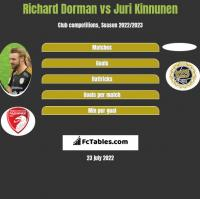 Richard Dorman vs Juri Kinnunen h2h player stats