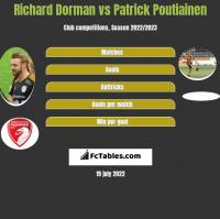 Richard Dorman vs Patrick Poutiainen h2h player stats