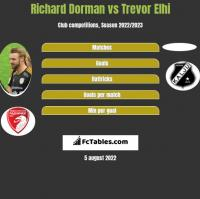 Richard Dorman vs Trevor Elhi h2h player stats