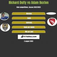 Richard Duffy vs Adam Buxton h2h player stats