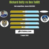 Richard Duffy vs Ben Tollitt h2h player stats