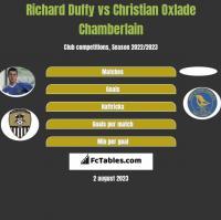 Richard Duffy vs Christian Oxlade Chamberlain h2h player stats