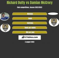 Richard Duffy vs Damian McCrory h2h player stats