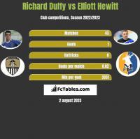 Richard Duffy vs Elliott Hewitt h2h player stats