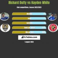 Richard Duffy vs Hayden White h2h player stats