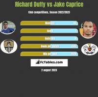 Richard Duffy vs Jake Caprice h2h player stats