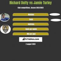 Richard Duffy vs Jamie Turley h2h player stats