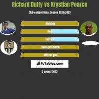 Richard Duffy vs Krystian Pearce h2h player stats