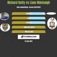 Richard Duffy vs Liam Ridehalgh h2h player stats