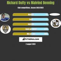 Richard Duffy vs Malvind Benning h2h player stats