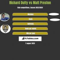 Richard Duffy vs Matt Preston h2h player stats