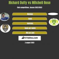 Richard Duffy vs Mitchell Rose h2h player stats