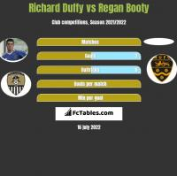 Richard Duffy vs Regan Booty h2h player stats
