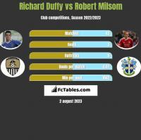 Richard Duffy vs Robert Milsom h2h player stats