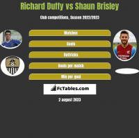 Richard Duffy vs Shaun Brisley h2h player stats