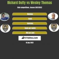 Richard Duffy vs Wesley Thomas h2h player stats