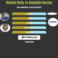 Richard Duffy vs Benjamin Barclay h2h player stats