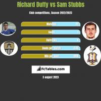 Richard Duffy vs Sam Stubbs h2h player stats