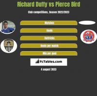 Richard Duffy vs Pierce Bird h2h player stats