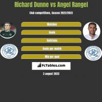 Richard Dunne vs Angel Rangel h2h player stats