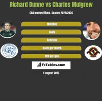 Richard Dunne vs Charles Mulgrew h2h player stats