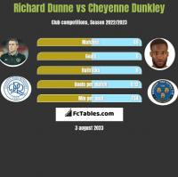 Richard Dunne vs Cheyenne Dunkley h2h player stats