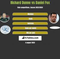 Richard Dunne vs Daniel Fox h2h player stats