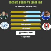 Richard Dunne vs Grant Hall h2h player stats