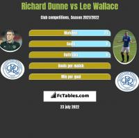 Richard Dunne vs Lee Wallace h2h player stats