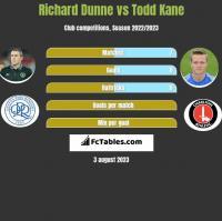 Richard Dunne vs Todd Kane h2h player stats