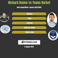Richard Dunne vs Yoann Barbet h2h player stats