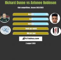 Richard Dunne vs Antonee Robinson h2h player stats