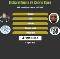 Richard Dunne vs Cedric Kipre h2h player stats