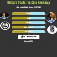 Richard Foster vs Cole Kpekawa h2h player stats
